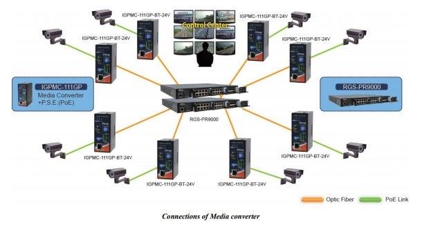 ORing's Media Converter